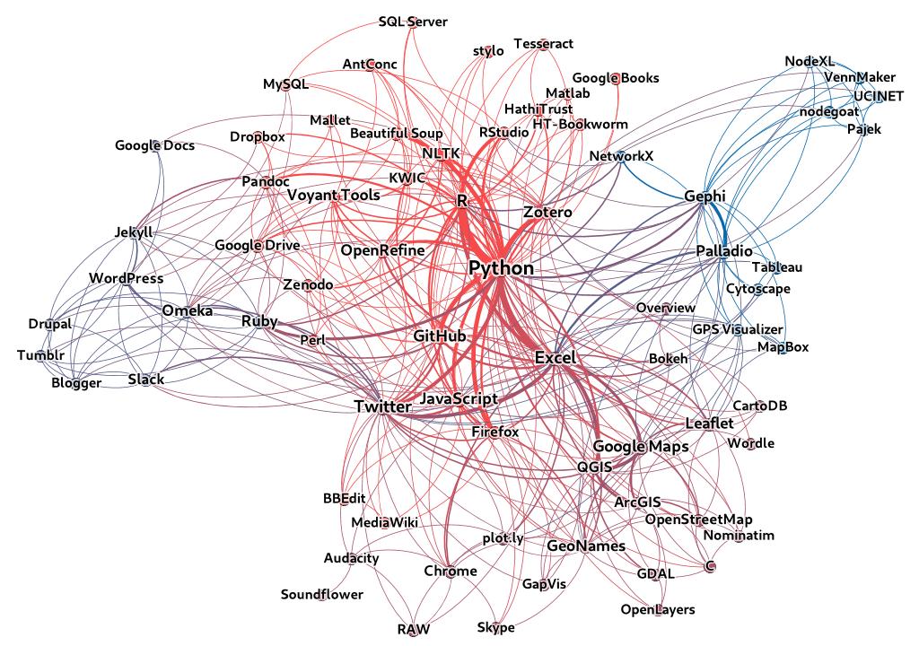 Ko-Okkurrenz-Graph für Tools, die in den Lektionen des _Programming Historian_ erwähnt werden