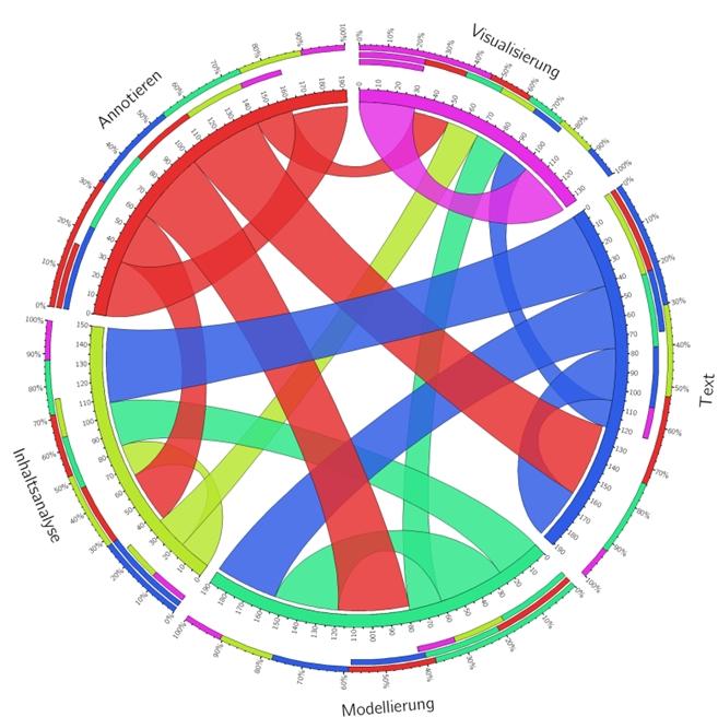 Sehnendiagramm der Top-5-TaDiRAH-Topics aus den DHd-Abstracts